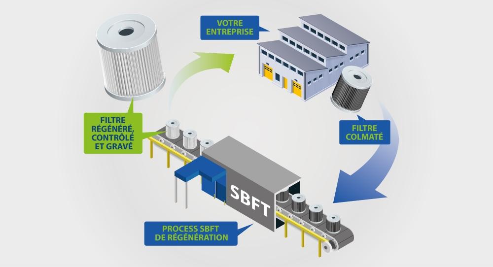 process regeneration de filtre sbft